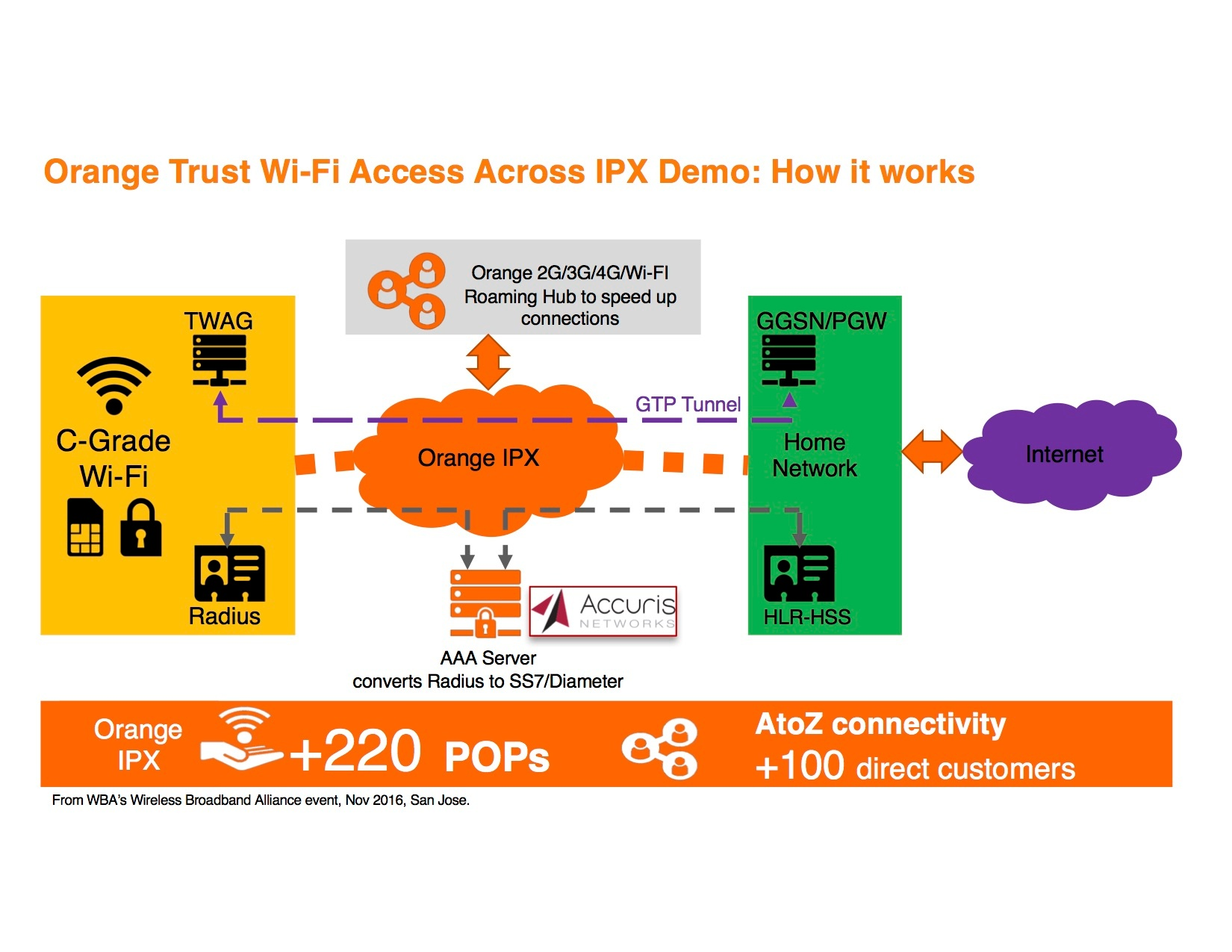 Orange demonstrates trusted Wi-Fi access over IPX   Accuris